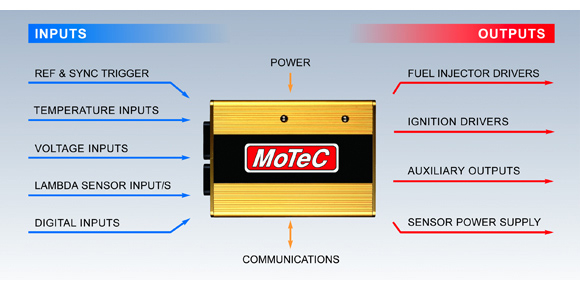 MoTeC > Hundred Series > Overview